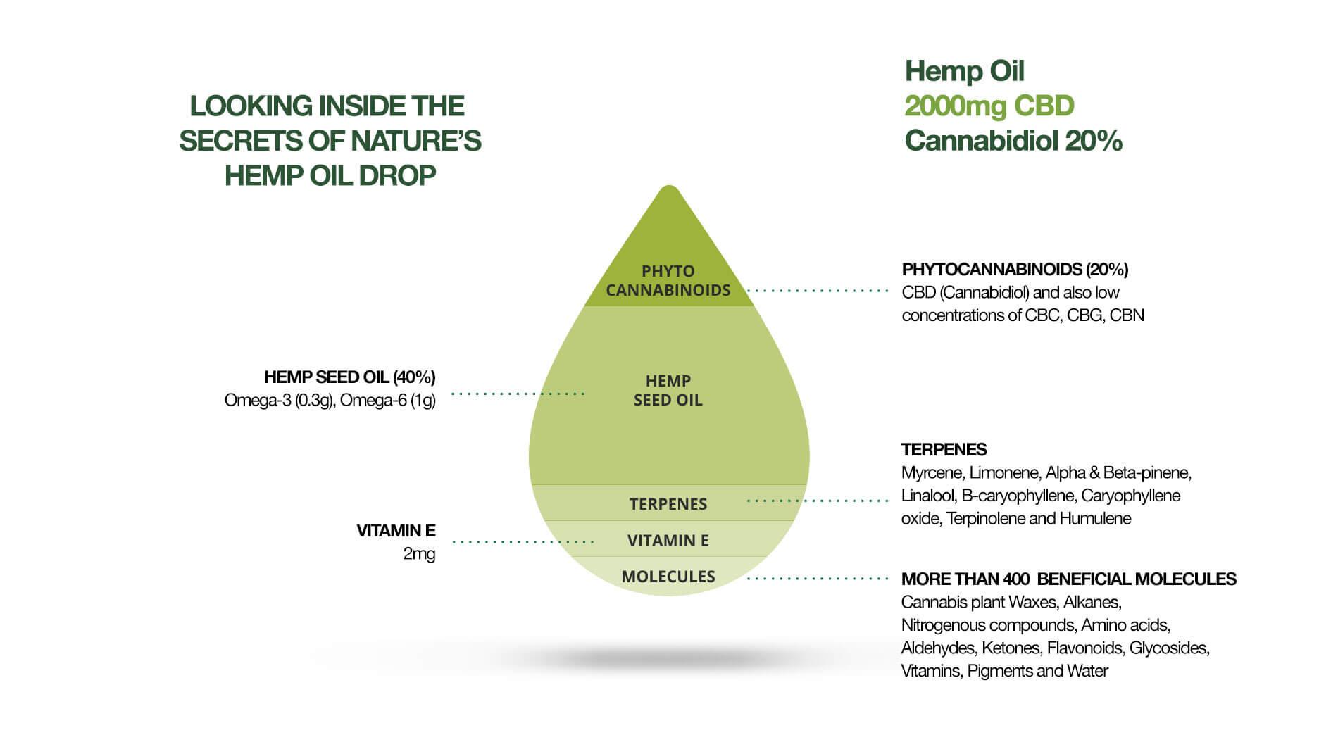 CBD in Hemp seed oil
